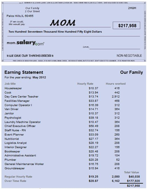 salary for mom