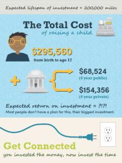 Biggest Investment infographic