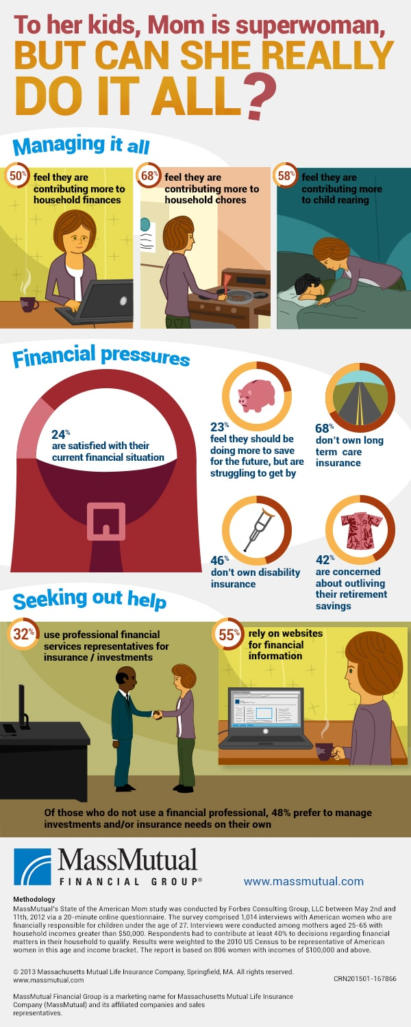 Money and Moms Infographic