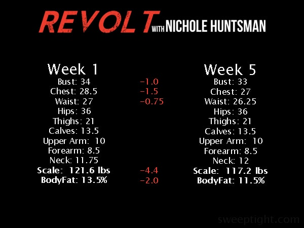 week 5 Revolt fitness challenge results