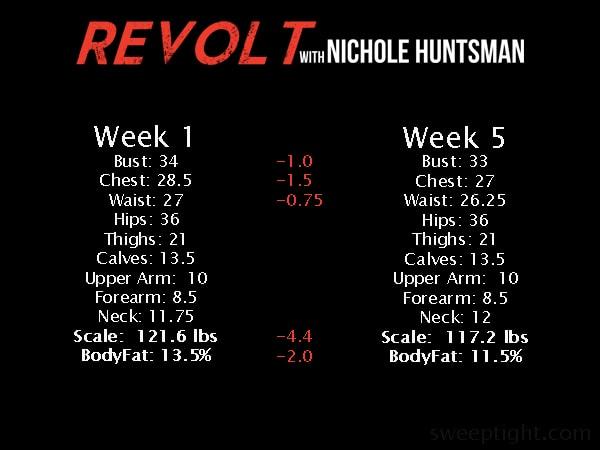 week 5 Revolt fitness challenge results