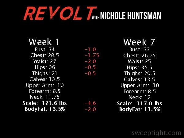 Revolt Fitness Results