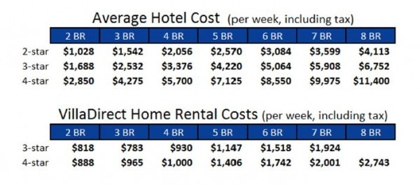 Vacation Homes can be way cheaper than a hotel #RockYourVacation with your whole family
