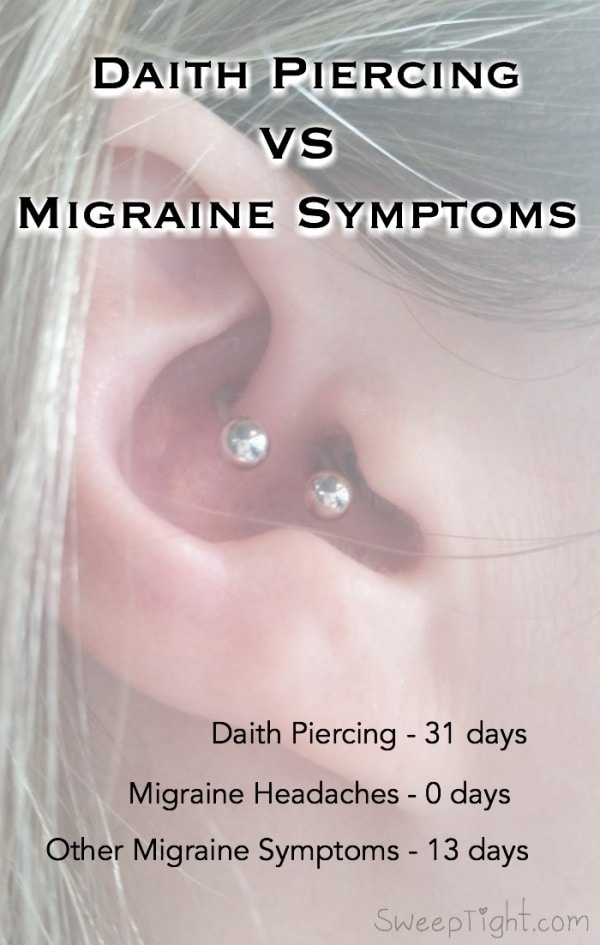Picture of daith piercing in ear and text about 31 days of results