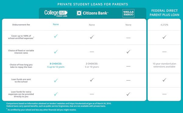 Planning college loans for parents helping their kids pay for school. #CollegeAveLoans #ad