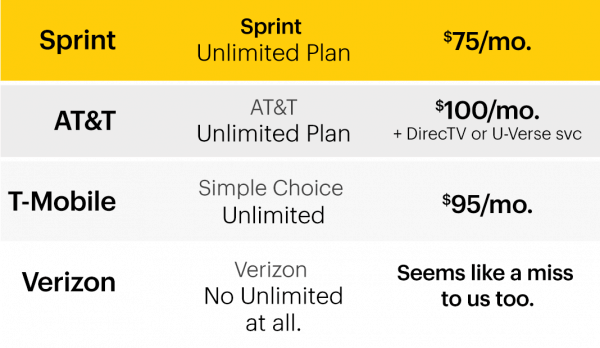 I found the best cell phone plans at Sprint and switched after TEN years with my previous carrier!